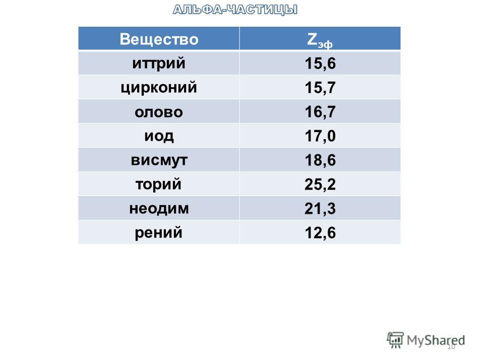 10 ВеществоZ эф иттрий15,6 цирконий15,7 олово16,7 иод17,0 висмут18,6 торий25,2 неодим21,3 рений12,6