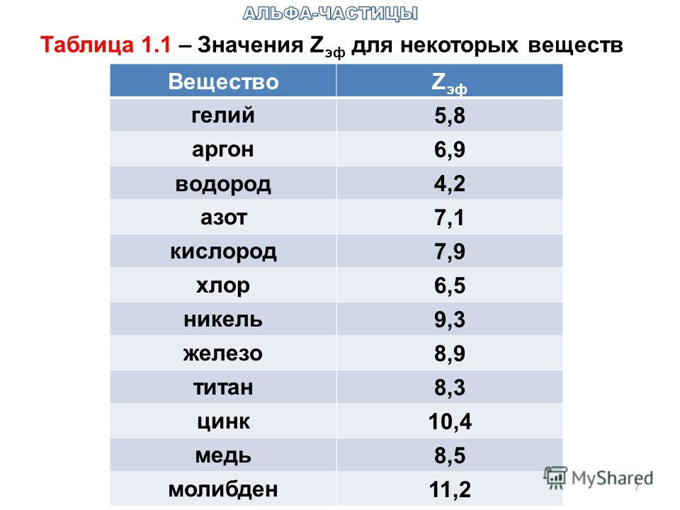 7 Таблица 1.1 – Значения Z эф для некоторых веществ ВеществоZ эф гелий5,8 аргон6,9 водород4,2 азот7,1 кислород7,9 хлор6,5 никель9,3 железо8,9 титан8,3 цинк10,4 медь8,5 молибден11,2