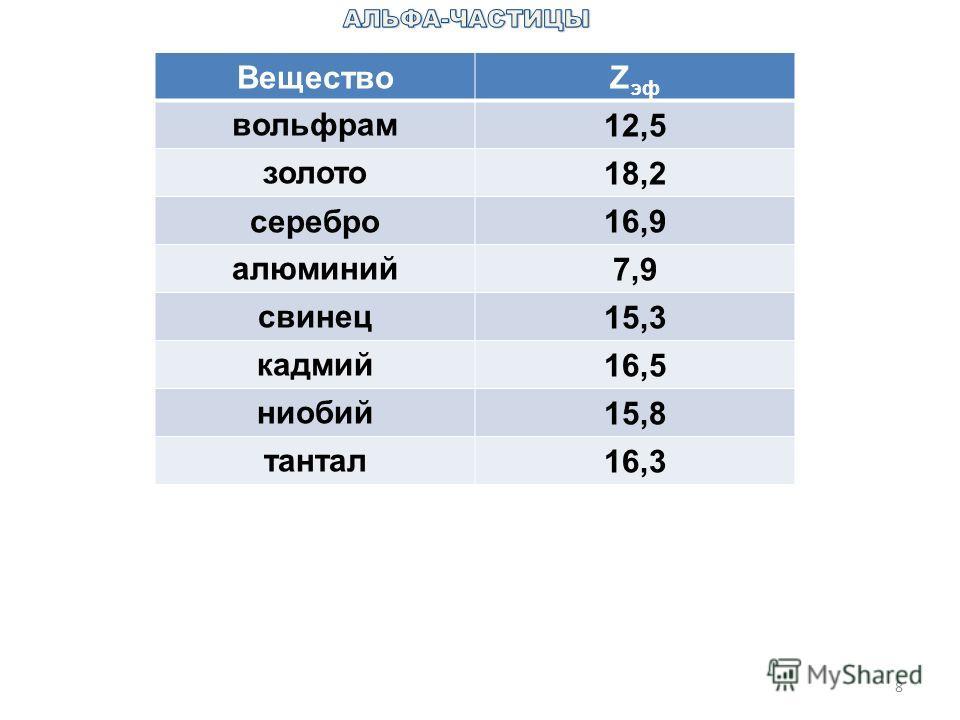 8 ВеществоZ эф вольфрам12,5 золото18,2 серебро16,9 алюминий7,9 свинец15,3 кадмий16,5 ниобий15,8 тантал16,3