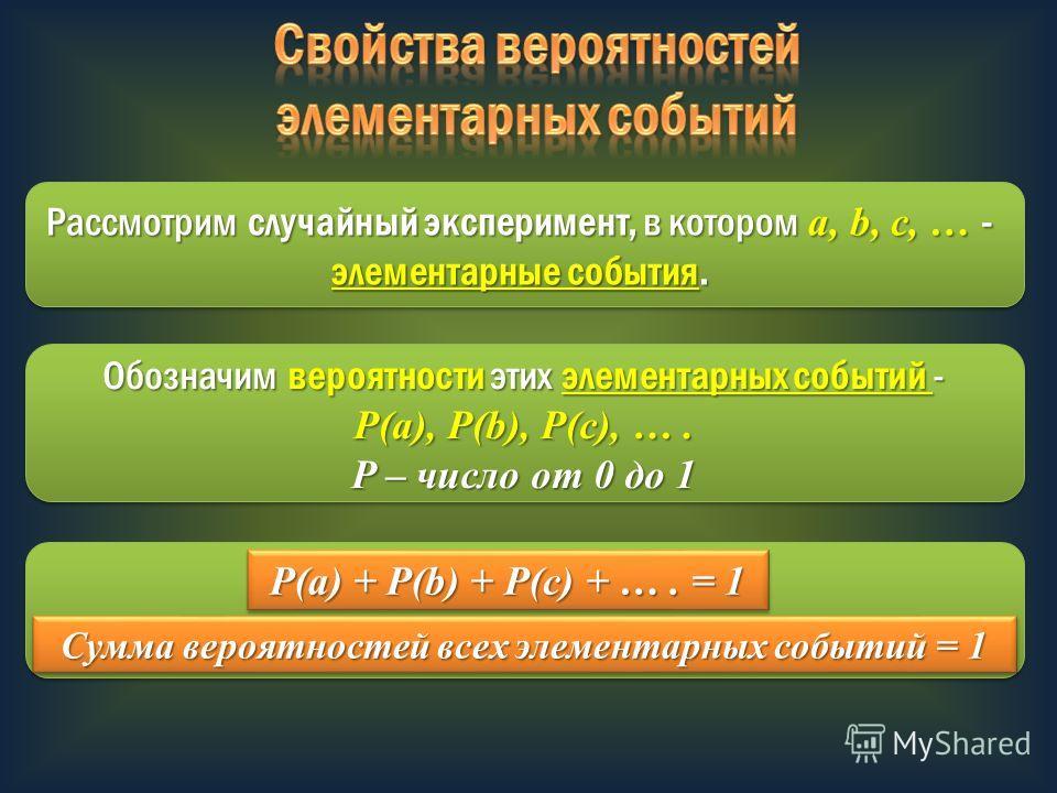Рассмотрим случайный эксперимент, в котором a, b, c, … - элементарные события. Обозначим вероятности этих элементарных событий - P(a), P(b), P(c), …. P – число от 0 до 1 P(a) + P(b) + P(c) + …. = 1 Сумма вероятностей всех элементарных событий = 1