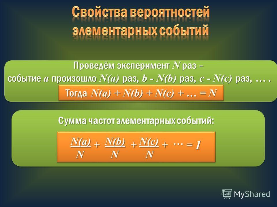 Проведём эксперимент N раз – событие a произошло N(a) раз, b - N(b) раз, c - N(c) раз, …. событие a произошло N(a) раз, b - N(b) раз, c - N(c) раз, …. Тогда N(a) + N(b) + N(c) + … = N N(a) + N(b) + N(c) + … = 1 N N N N N N N(a) + N(b) + N(c) + … = 1