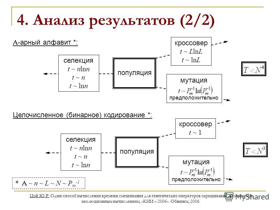 Цой Ю.Р. Один способ вычисления времени смешивания для генетических операторов скрещивания. Семинар по эволюционным вычислениям, «КИИ – 2006». Обнинск, 2006. 4. Анализ результатов (2/2) популяция селекция t ~ nlnn t ~ n t ~ lnn кроссовер t ~ LlnL t ~