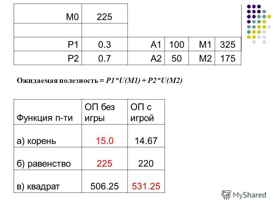 М0225 Р10.3А1100М1325 Р20.7А250М2175 Ожидаемая полезность = P1*U(М1) + P2*U(М2) Функция п-ти ОП без игры ОП с игрой a) корень15.014.67 б) равенство225220 в) квадрат506.25531.25