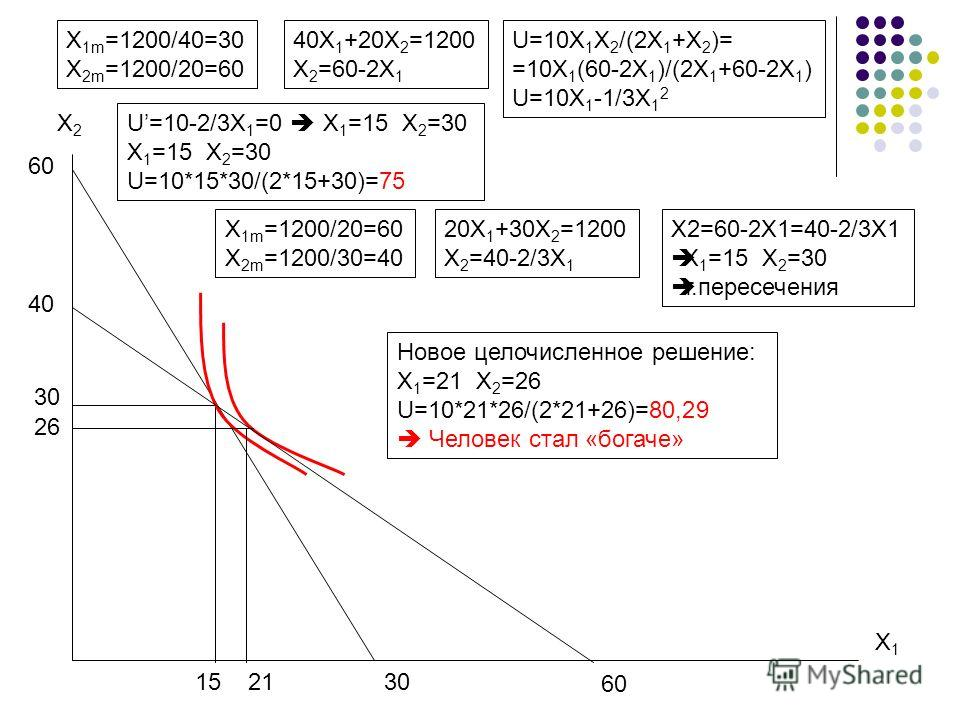 X 1m =1200/40=30 X 2m =1200/20=60 30 X2X2 X1X1 60 40X 1 +20X 2 =1200 X 2 =60-2X 1 U=10X 1 X 2 /(2X 1 +X 2 )= =10X 1 (60-2X 1 )/(2X 1 +60-2X 1 ) U=10X 1 -1/3X 1 2 U=10-2/3X 1 =0 X 1 =15 X 2 =30 X 1 =15 X 2 =30 U=10*15*30/(2*15+30)=75 30 15 X 1m =1200/