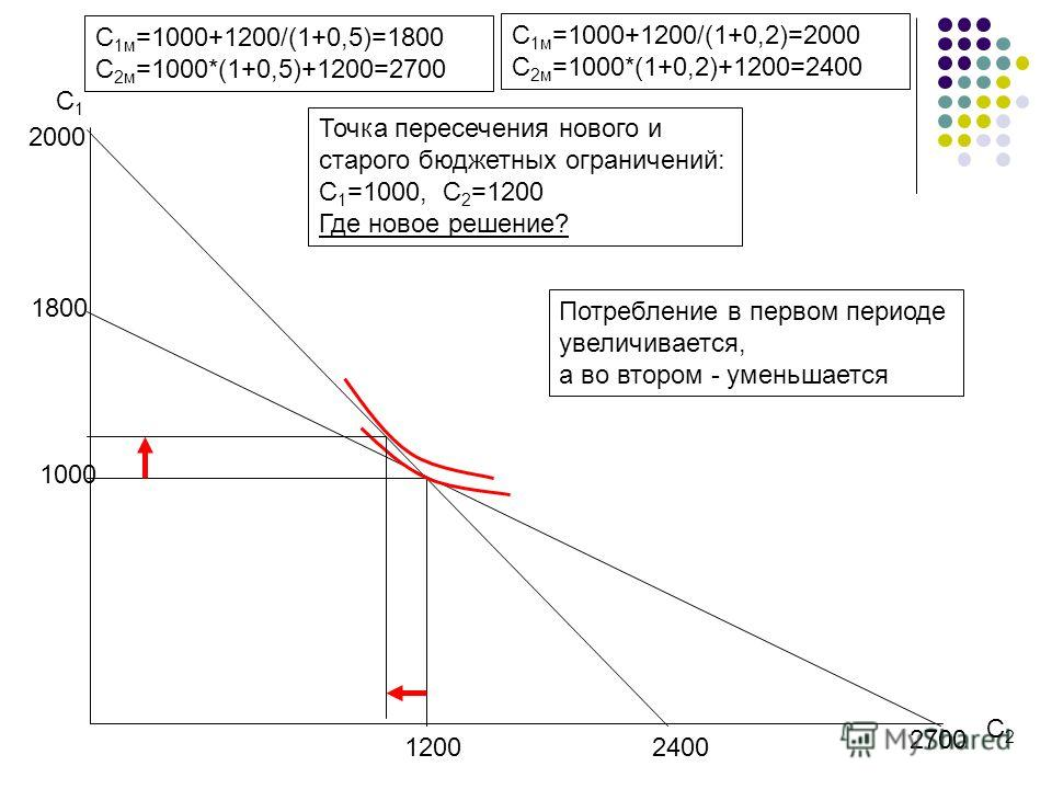 С1С1 С2С2 С 1м =1000+1200/(1+0,5)=1800 С 2м =1000*(1+0,5)+1200=2700 1800 2700 1000 1200 С 1м =1000+1200/(1+0,2)=2000 С 2м =1000*(1+0,2)+1200=2400 2000 2400 Точка пересечения нового и старого бюджетных ограничений: С 1 =1000, С 2 =1200 Где новое решен