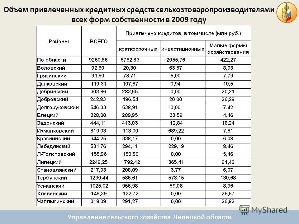 Объем привлеченных кредитных средств сельхозтоваропроизводителями всех форм собственности в 2009 году Управление сельского хозяйства Липецкой области
