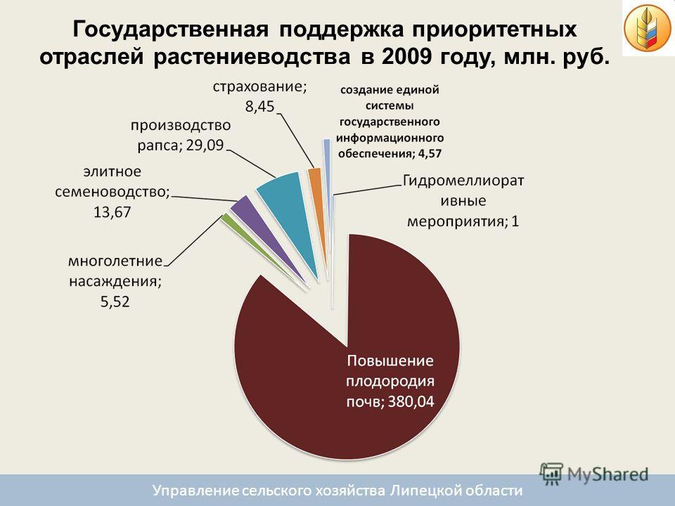 Государственная поддержка приоритетных отраслей растениеводства в 2009 году, млн. руб. Управление сельского хозяйства Липецкой области
