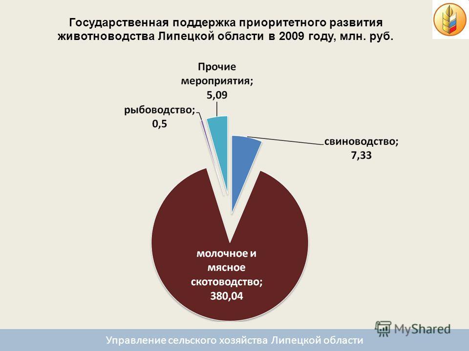 Государственная поддержка приоритетного развития животноводства Липецкой области в 2009 году, млн. руб. Управление сельского хозяйства Липецкой области