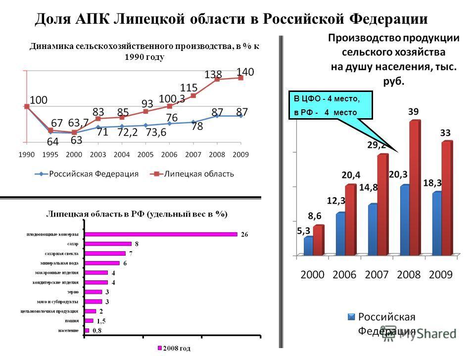 В ЦФО - 4 место, в РФ - 4 место Доля АПК Липецкой области в Российской Федерации Динамика сельскохозяйственного производства, в % к 1990 году