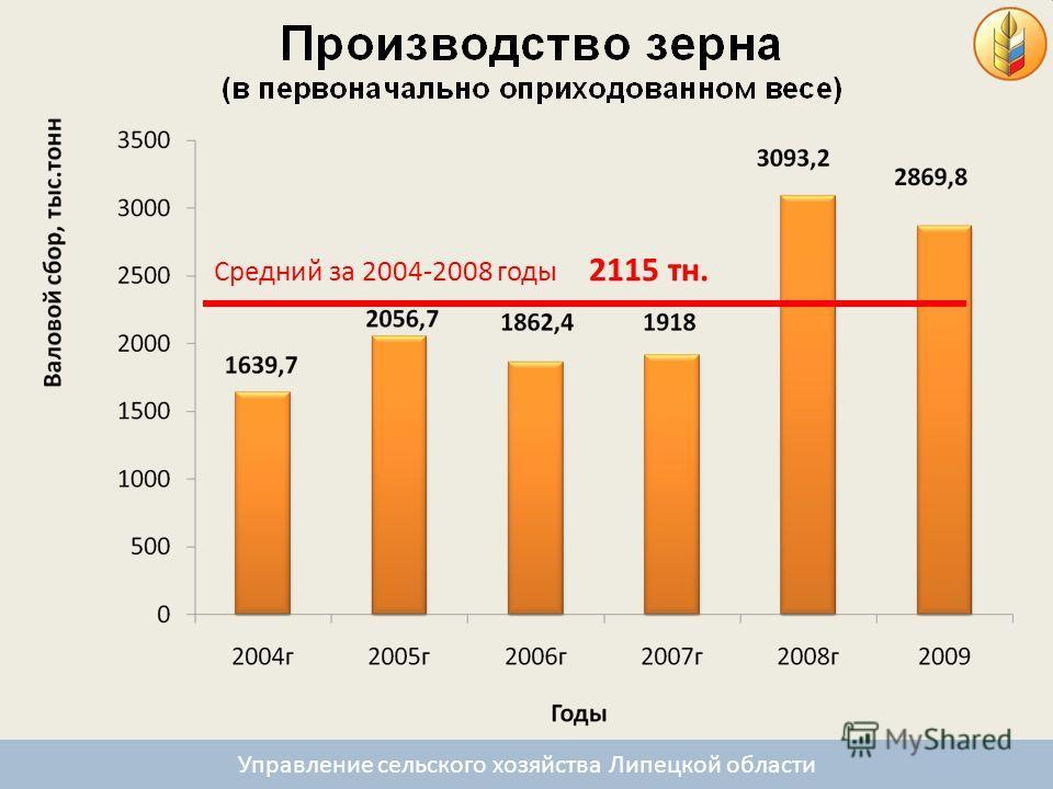 Средний за 2004-2008 годы 2115 тн. Управление сельского хозяйства Липецкой области