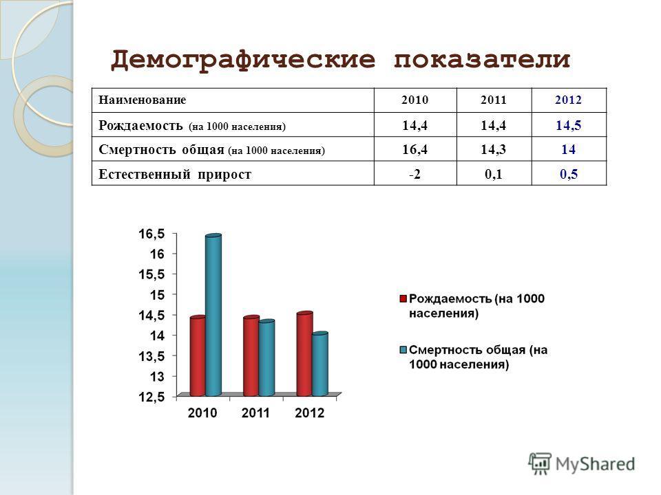 Демографические показатели Наименование201020112012 Рождаемость (на 1000 населения) 14,4 14,5 Смертность общая (на 1000 населения) 16,414,314 Естественный прирост-20,10,5