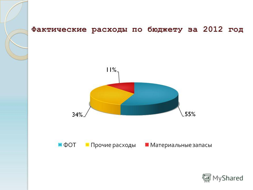 Фактические расходы по бюджету за 2012 год