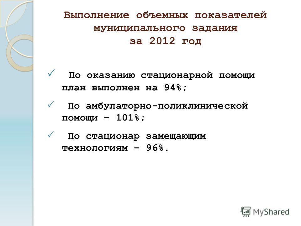 Выполнение объемных показателей муниципального задания за 2012 год По оказанию стационарной помощи план выполнен на 94%; По амбулаторно-поликлинической помощи – 101%; По стационар замещающим технологиям – 96%.