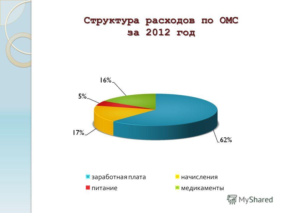Структура расходов по ОМС за 2012 год