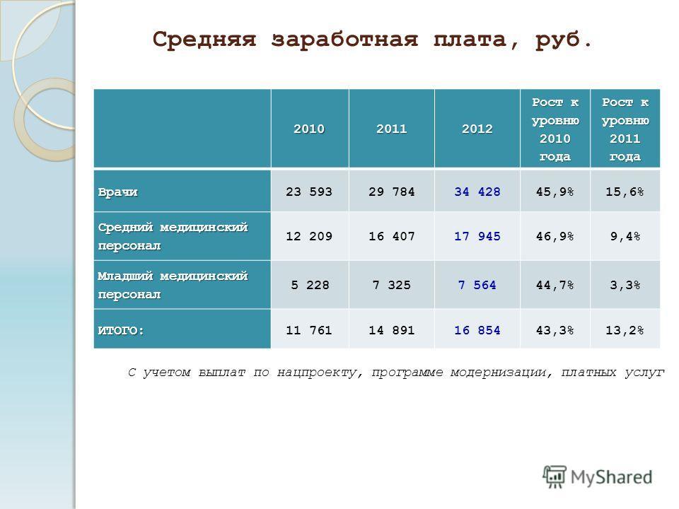 Средняя заработная плата, руб. 201020112012 Рост к уровню 2010 года Рост к уровню 2011 года Врачи23 59329 78434 42845,9%15,6% Средний медицинский персонал 12 20916 40717 94546,9%9,4% Младший медицинский персонал 5 2287 3257 56444,7%3,3% ИТОГО:11 7611