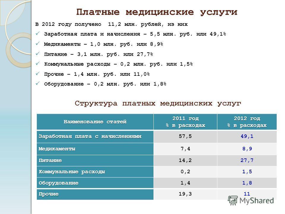 В 2012 году получено 11,2 млн. рублей, из них Заработная плата и начисления – 5,5 млн. руб. или 49,1% Медикаменты – 1,0 млн. руб. или 8,9% Питание – 3,1 млн. руб. или 27,7% Коммунальные расходы – 0,2 млн. руб. или 1,5% Прочие – 1,4 млн. руб. или 11,0