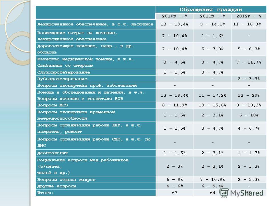 Обращения граждан 2010г - %2011г - %2012г - % Лекарственное обеспечение, в т.ч. льготное13 – 19,4%9 – 14,1%11 – 18,3% Возмещение затрат на лечение, Лекарственное обеспечение 7 – 10,4%1 – 1,6%- Дорогостоящее лечение, напр., в др. область 7 – 10,4%5 –