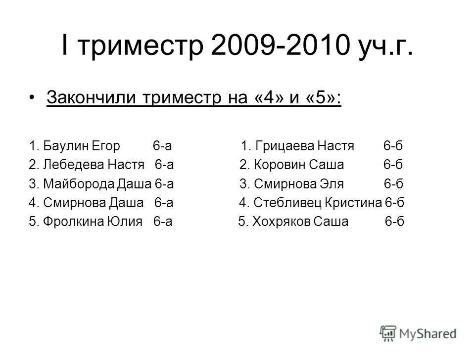 I триместр 2009-2010 уч.г. Закончили триместр на «4» и «5»: 1. Баулин Егор 6-а 1. Грицаева Настя 6-б 2. Лебедева Настя 6-а 2. Коровин Саша 6-б 3. Майборода Даша 6-а 3. Смирнова Эля 6-б 4. Смирнова Даша 6-а 4. Стебливец Кристина 6-б 5. Фролкина Юлия 6