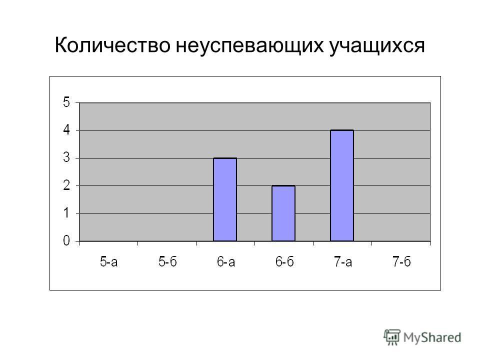 Количество неуспевающих учащихся
