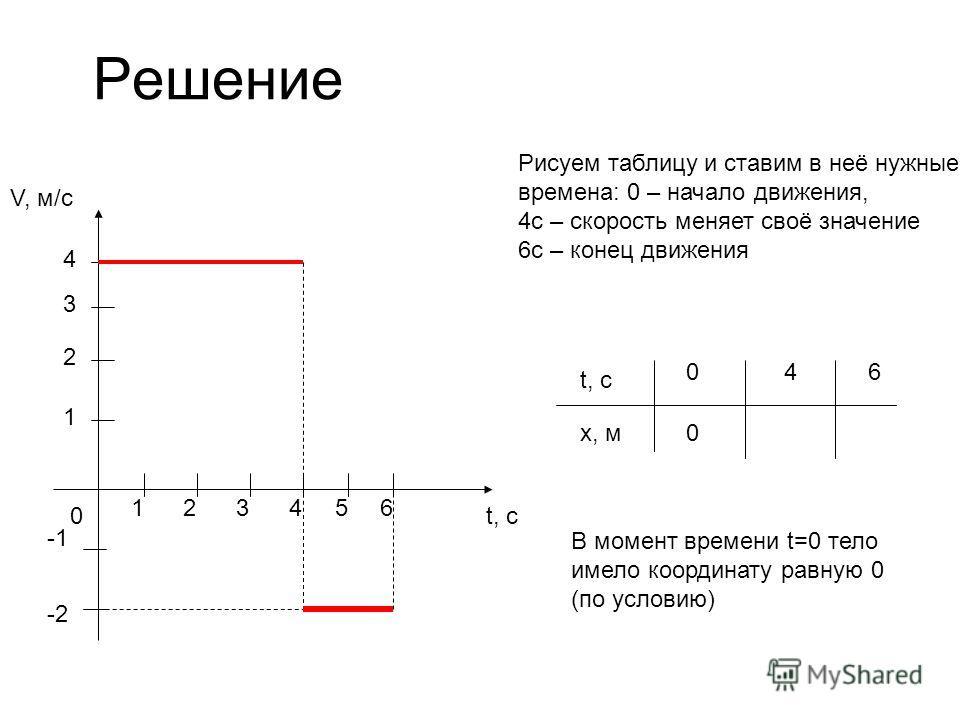 Решение V, м/с t, с0 1 1 2 23 3 4 456 -2 Рисуем таблицу и ставим в неё нужные времена: 0 – начало движения, 4с – скорость меняет своё значение 6с – конец движения t, с x, м 046 В момент времени t=0 тело имело координату равную 0 (по условию) 0