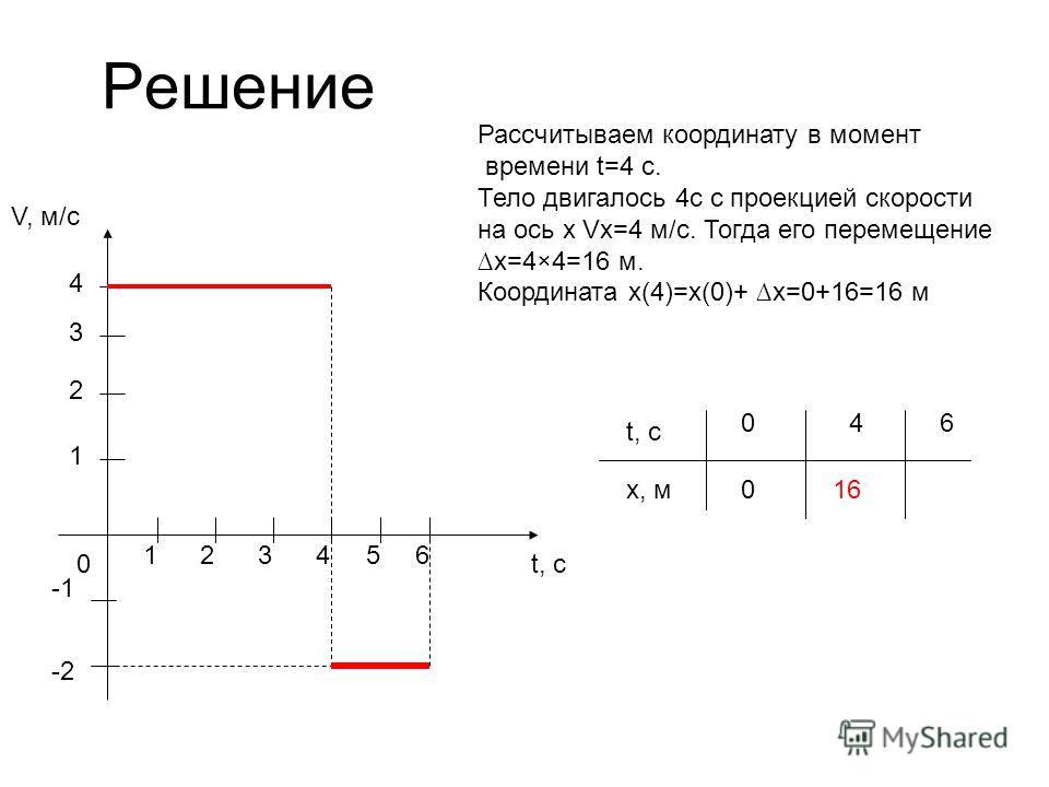 Решение V, м/с t, с0 1 1 2 23 3 4 456 -2 t, с x, м 046 Рассчитываем координату в момент времени t=4 с. Тело двигалось 4с с проекцией скорости на ось x Vx=4 м/с. Тогда его перемещениеx=4×4=16 м. Координата x(4)=x(0)+ x=0+16=16 м 0 16