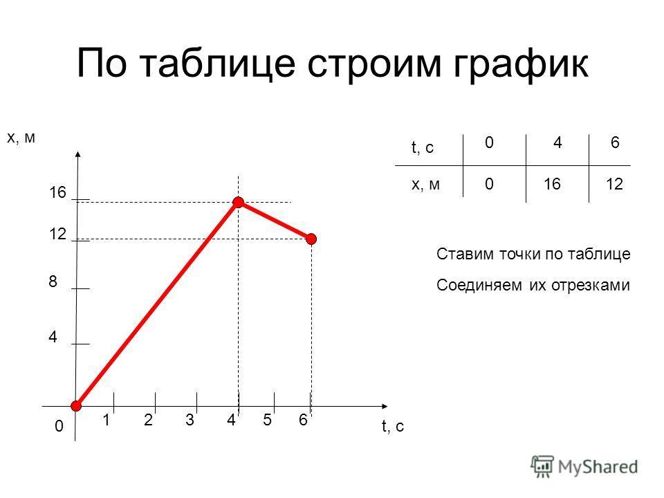 По таблице строим график x, м t, с0 1 4 8 23 12 16 456 t, с x, м 046 0 1612 Ставим точки по таблице Соединяем их отрезками