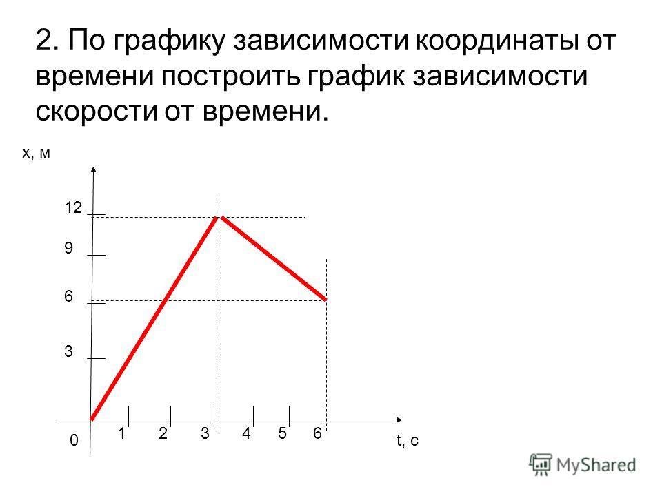 2. По графику зависимости координаты от времени построить график зависимости скорости от времени. x, м t, с0 1 3 6 23 9 12 456