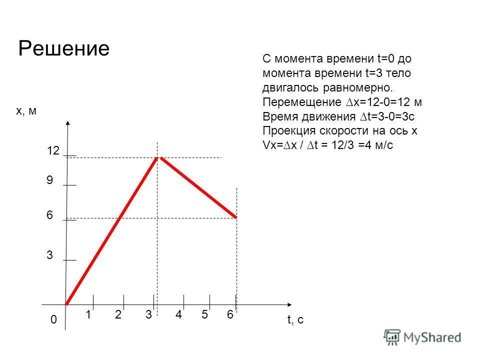 Решение x, м t, с0 1 3 6 23 9 12 456 С момента времени t=0 до момента времени t=3 тело двигалось равномерно. Перемещение x=12-0=12 м Время движения t=3-0=3с Проекция скорости на ось x Vx=x / t = 12/3 =4 м/с