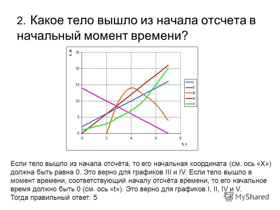 2. Какое тело вышло из начала отсчета в начальный момент времени? Если тело вышло из начала отсчёта, то его начальная координата (см. ось «X») должна быть равна 0. Это верно для графиков III и IV. Если тело вышло в момент времени, соответствующий нач