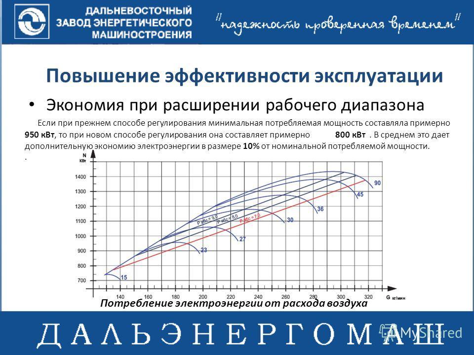 Повышение эффективности эксплуатации Экономия при расширении рабочего диапазона Если при прежнем способе регулирования минимальная потребляемая мощность составляла примерно 950 кВт, то при новом способе регулирования она составляет примерно 800 кВт.