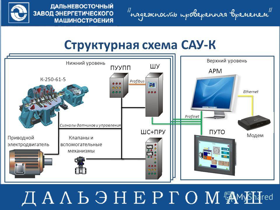 Структурная схема САУ-К