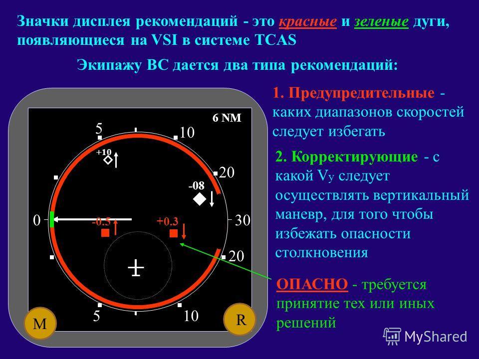 M R 6 NM 0 510 5 20 30 Консультативная информация о воздушном движении (Traffic Advisory - TA) отображается на жидкокристаллическом дисплее в центральной части VSI (Traffic Advisory - TA) +10 -08 -04 НЕ ОПАСНО БЛИЗКО - самолет, пролетающий на Н+366м