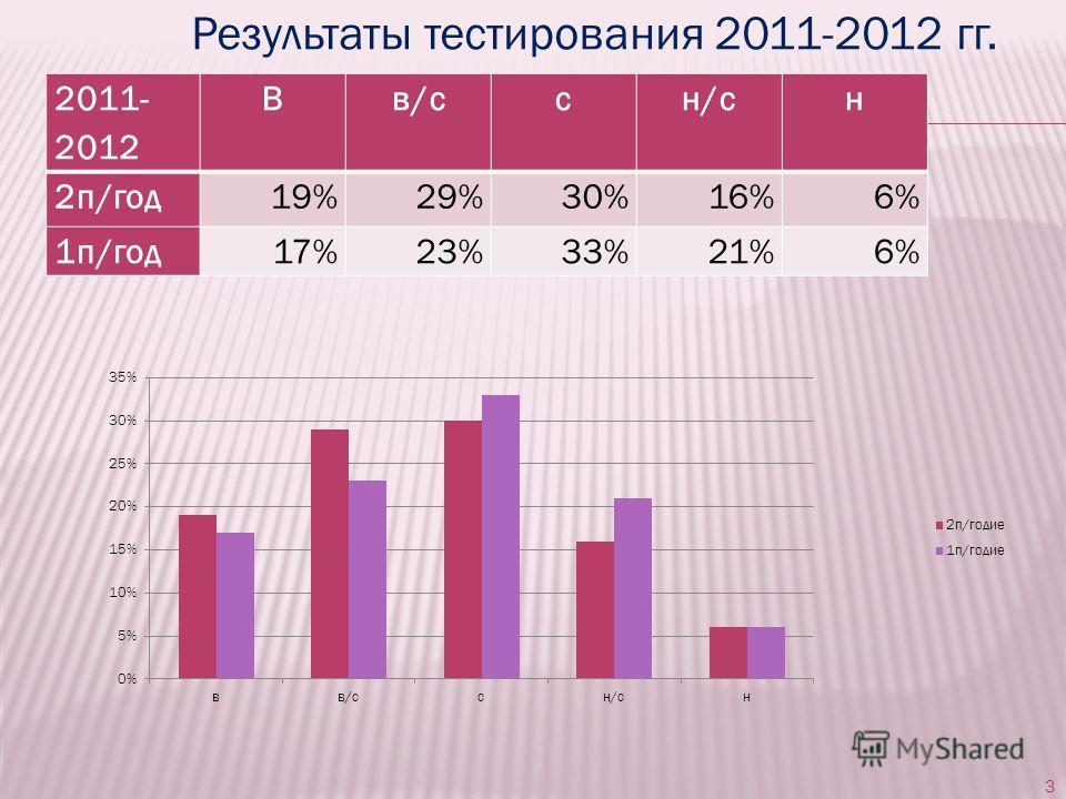 3 2011- 2012 Вв/ссн/сн 2п/год19%29%30%16%6% 1п/год17%23%33%21%6% Результаты тестирования 2011-2012 гг.