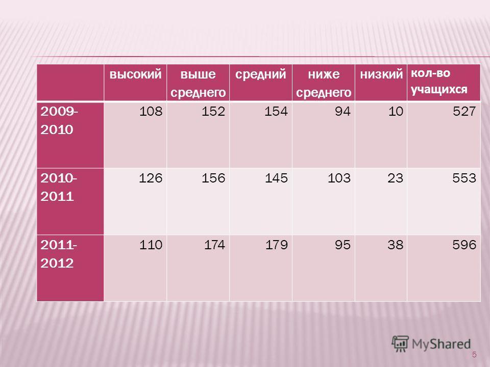 5 высокий выше среднего средний ниже среднего низкий кол-во учащихся 2009- 2010 1081521549410527 2010- 2011 12615614510323553 2011- 2012 1101741799538596