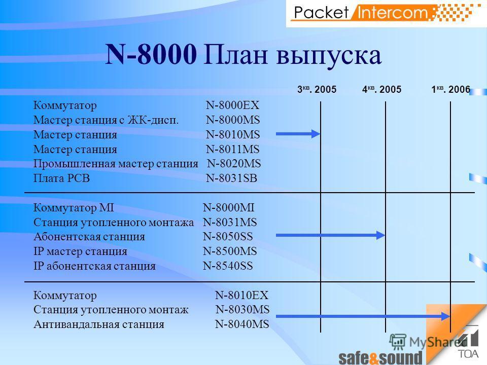 N-8000 План выпуска Коммутатор N-8000EX Мастер станция с ЖК-дисп. N-8000MS Мастер станция N-8010MS Мастер станция N-8011MS Промышленная мастер станция N-8020MS Плата PCB N-8031SB Коммутатор MI N-8000MI Станция утопленного монтажа N-8031MS Абонентская