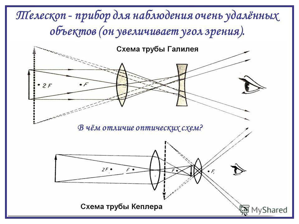 Телескоп - прибор для наблюдения очень удалённых объектов (он увеличивает угол зрения). В чём отличие оптических схем?