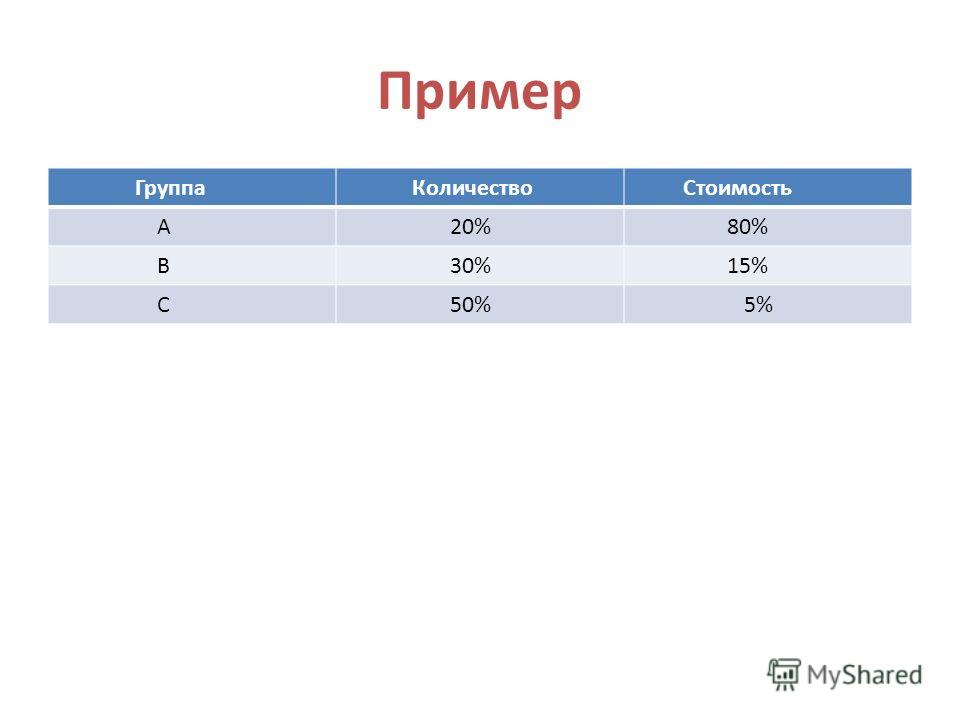 Пример Группа Количество Стоимость А 20% 80% В 30% 15% С 50% 5%