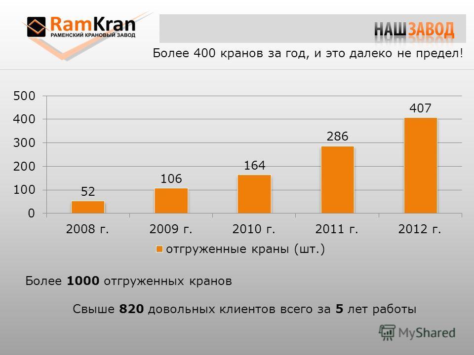 Более 1000 отгруженных кранов Свыше 820 довольных клиентов всего за 5 лет работы Более 400 кранов за год, и это далеко не предел!