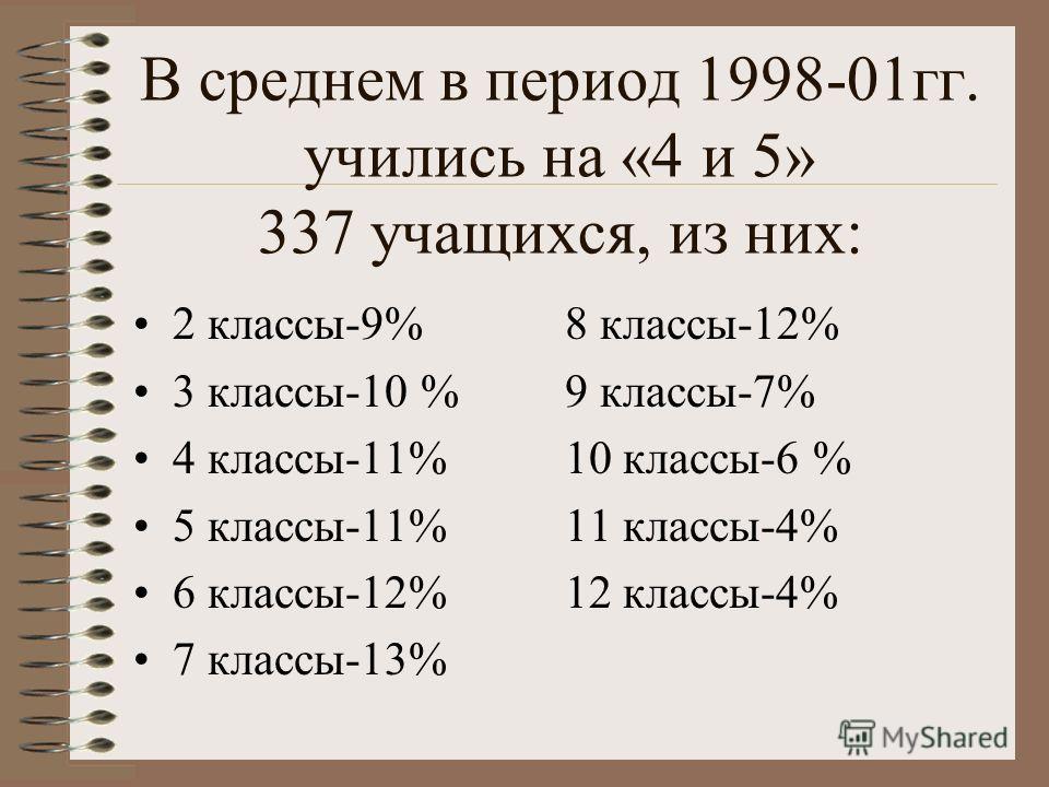 В среднем в период 1998-01гг. учились на «4 и 5» 337 учащихся, из них: 2 классы-9% 8 классы-12% 3 классы-10 % 9 классы-7% 4 классы-11% 10 классы-6 % 5 классы-11% 11 классы-4% 6 классы-12% 12 классы-4% 7 классы-13%