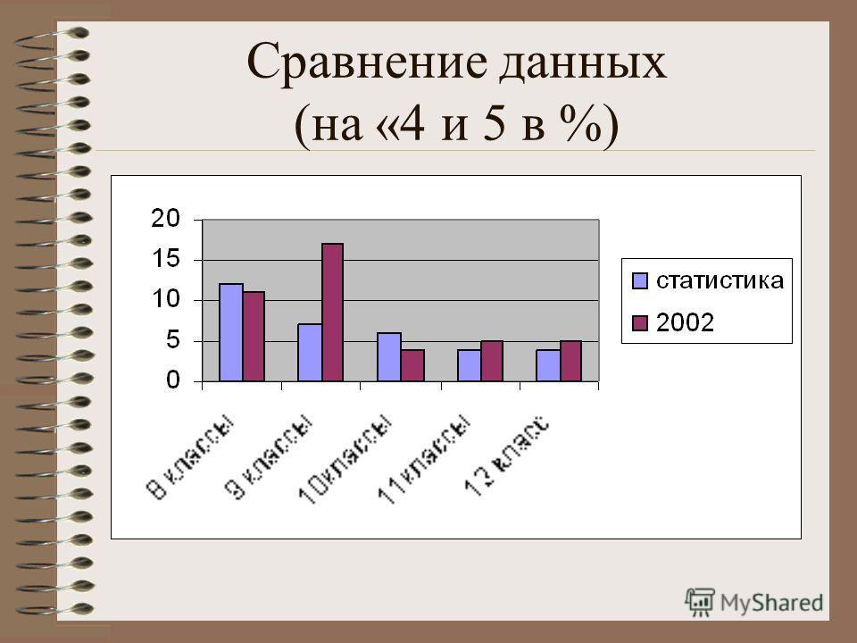Сравнение данных (на «4 и 5 в %)