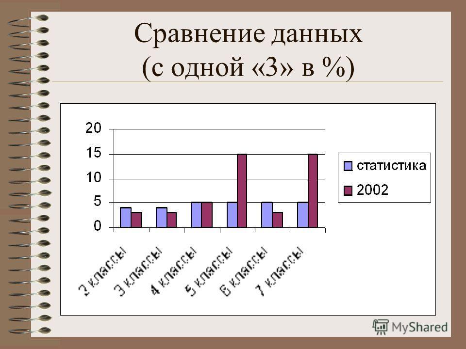 Сравнение данных (с одной «3» в %)