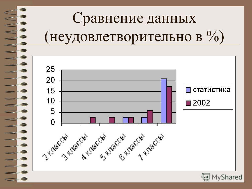 Сравнение данных (неудовлетворительно в %)