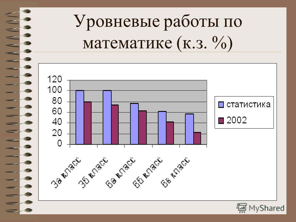 Уровневые работы по математике (к.з. %)