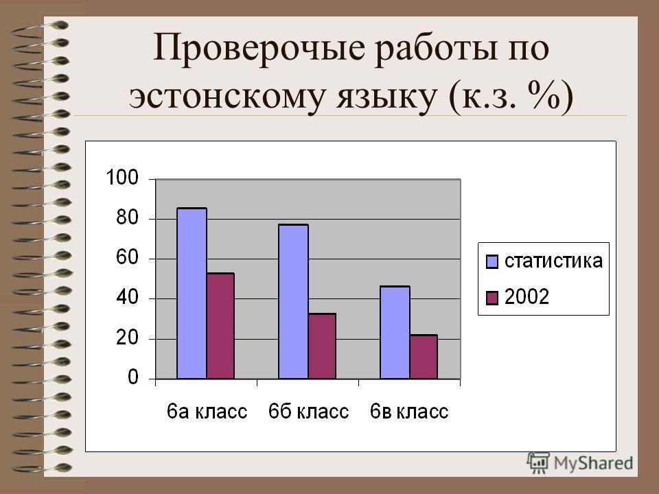 Проверочые работы по эстонскому языку (к.з. %)