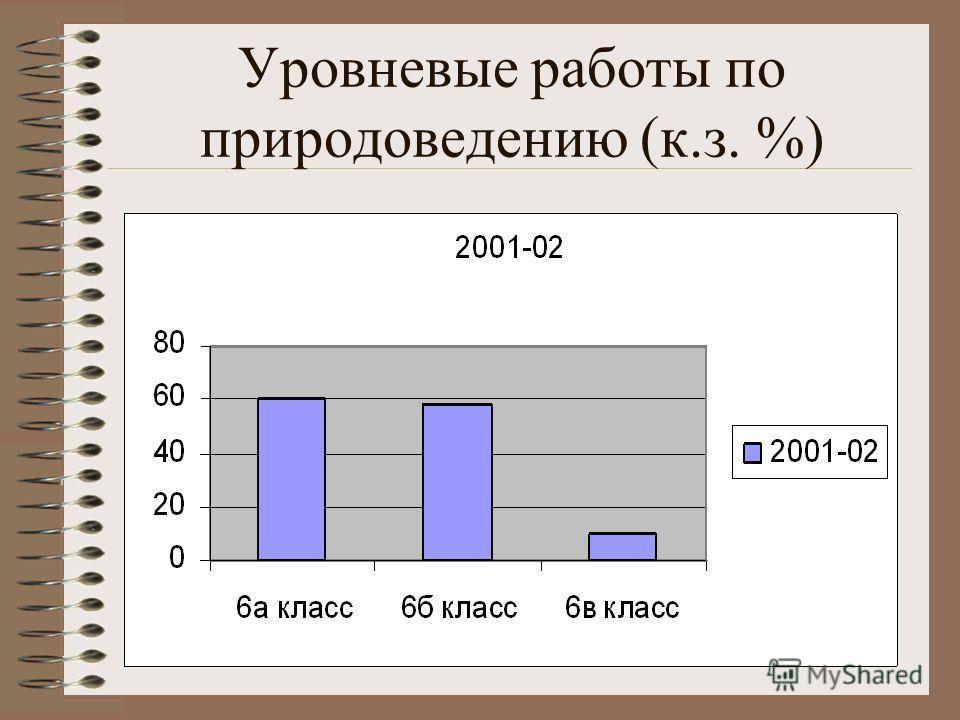 Уровневые работы по природоведению (к.з. %)