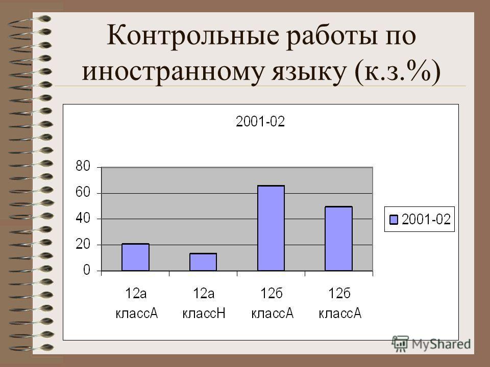 Контрольные работы по иностранному языку (к.з.%)