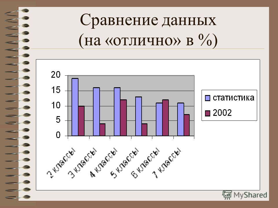 Сравнение данных (на «отлично» в %)