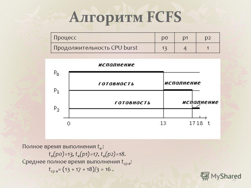 Алгоритм FCFS Процессp0p1p2 Продолжительность CPU burst1341 22 Полное время выполнения t в : t в (p0)=13, t в (p1)=17, t в (p2)=18. Среднее полное время выполнения t ср в : t ср в = (13 + 17 + 18)/3 = 16.