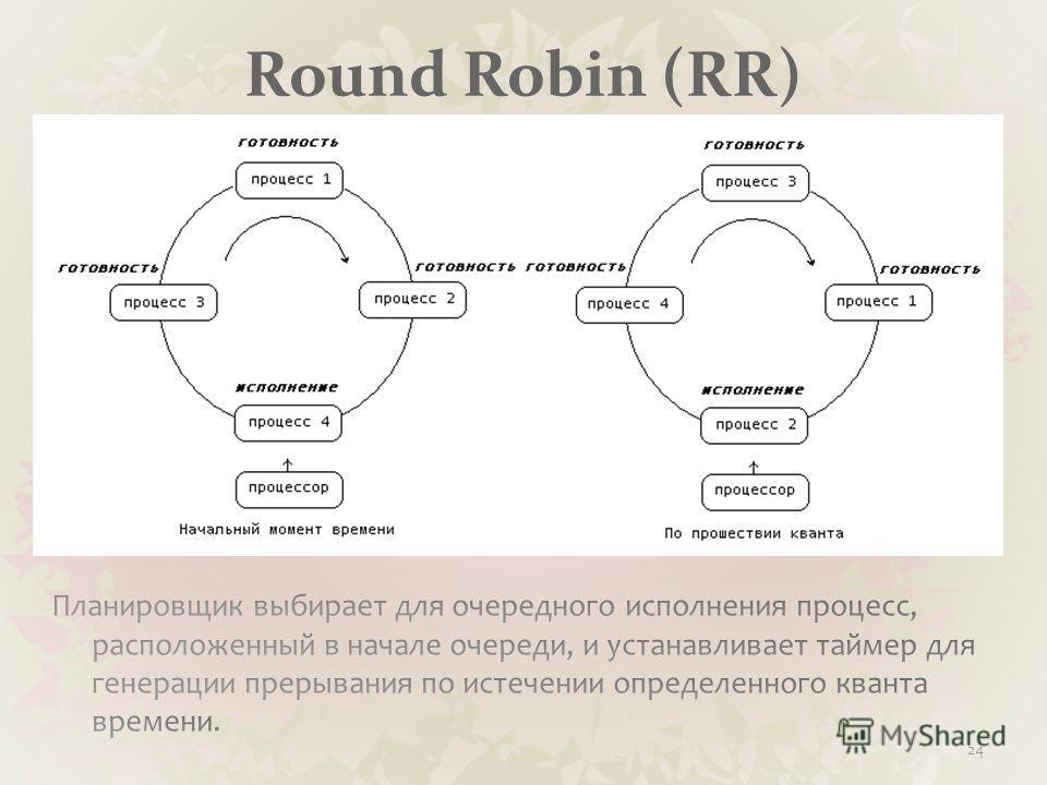 Round Robin (RR) 24