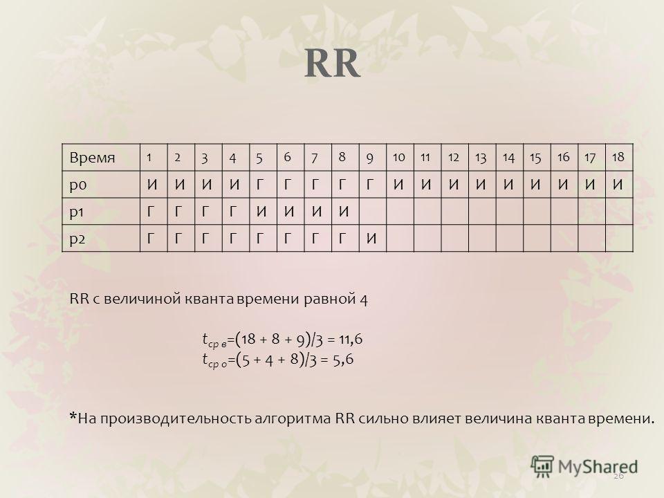 RR Время 123456789101112131415161718 p0ИИИИГГГГГИИИИИИИИИ p1ГГГГИИИИ p2ГГГГГГГГИ 26 RR c величиной кванта времени равной 4 t ср в =(18 + 8 + 9)/3 = 11,6 t ср о =(5 + 4 + 8)/3 = 5,6 *На производительность алгоритма RR сильно влияет величина кванта вре